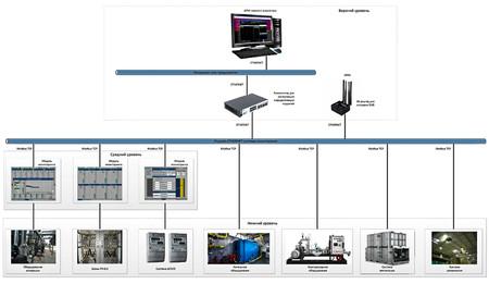 Централизованная система мониторинга промышленного предприятия модульной структуры «Умный завод» ИООО «Мебелаин»